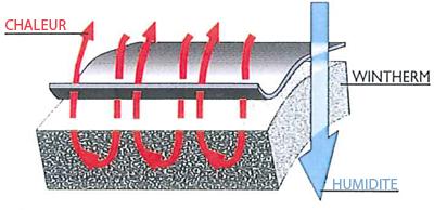 Fonctionnement de la technologie Wintherm avec évacuation de l'humidité et isolation thermique
