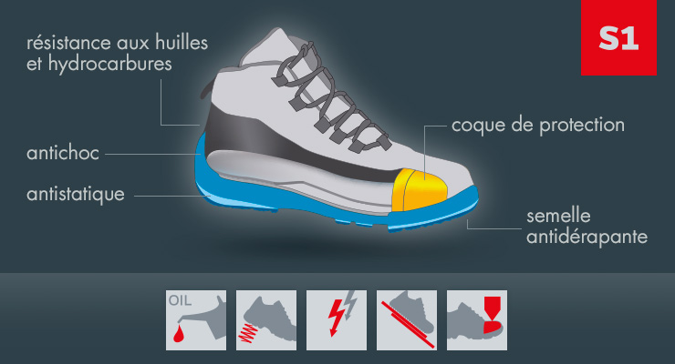 info pour 847e7 2e552 Informations Norme S1 Chaussures de Sécurité | Würth MODYF