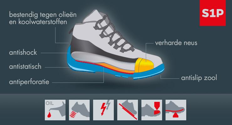 Description de la norme S1P des chaussures de sécurité