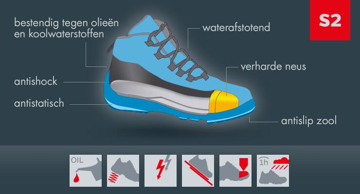 Description de la norme S2 des chaussures de sécurité
