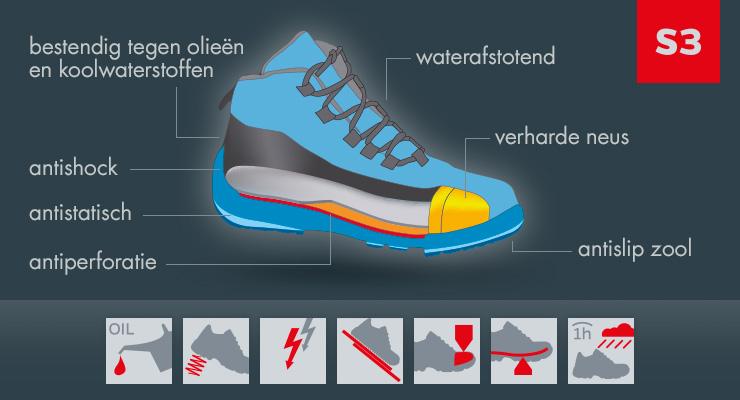 Description de la norme S3 des chaussures de sécurité