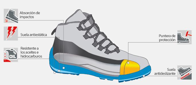 Características calzado de seguridad Norma S1