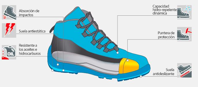 Características calzado de seguridad Norma S2