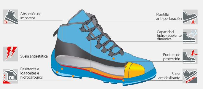Características calzado de seguridad Norma S3