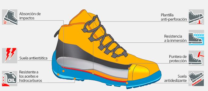 Características calzado de seguridad Norma S5