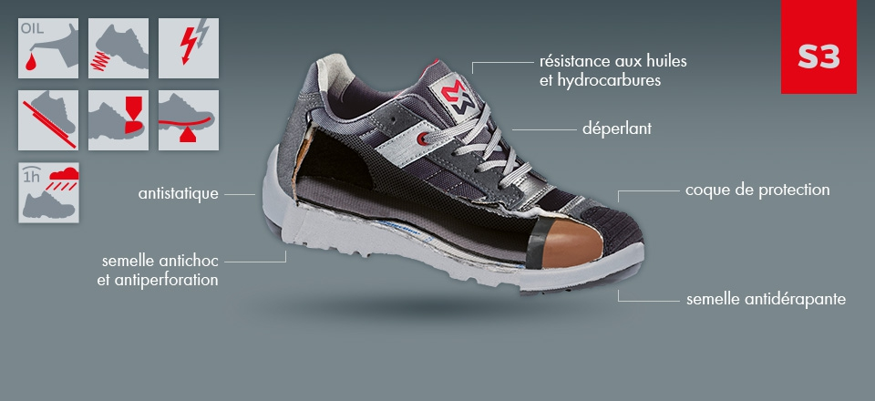 nos meilleures chaussures de sécurité étanches